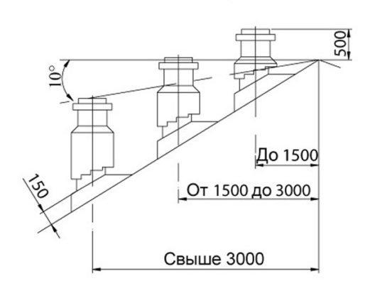 Схема правильного проектирования дымохода