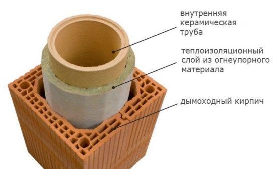 Схема утепления керамической трубы дымохода