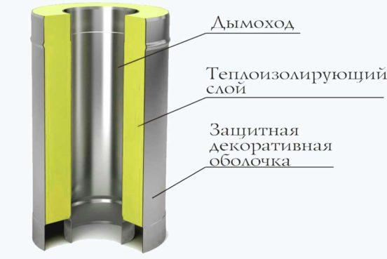 схема утепления металлического дымохода