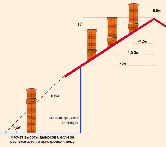 Расчёт высоты дымоходов