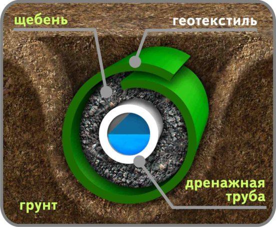 Геотекстиль в закрытой дренажной системе