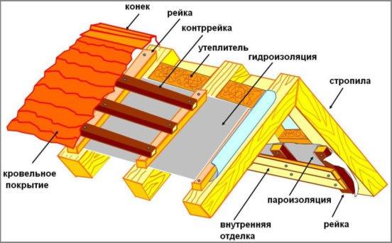 Схема крыши гаража