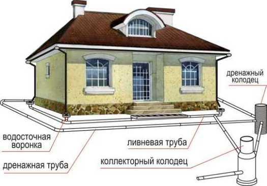 Дренажная система с ливневой канализациейя