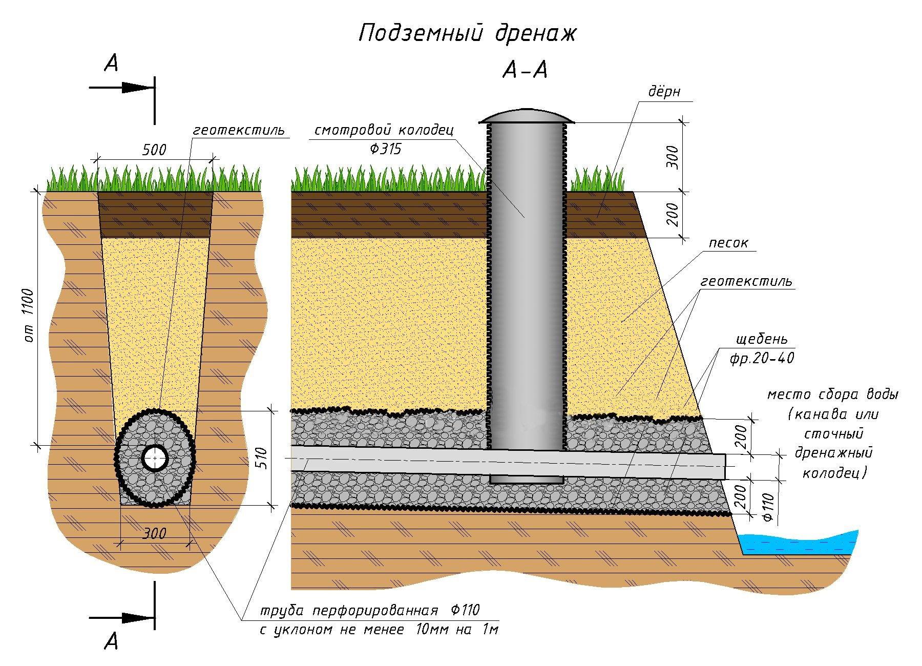Высоко грунтовые воды как сделать дренаж 761
