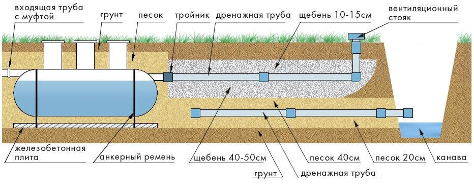 Высоко грунтовые воды как сделать дренаж 266