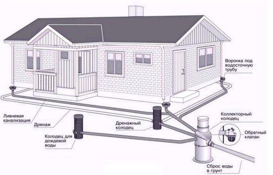 Схема устройства дренажной системы около дома