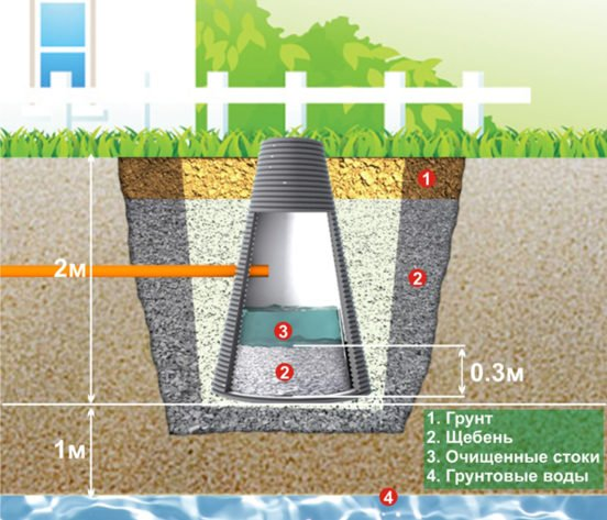 Схема устройства фильтрующего колодца