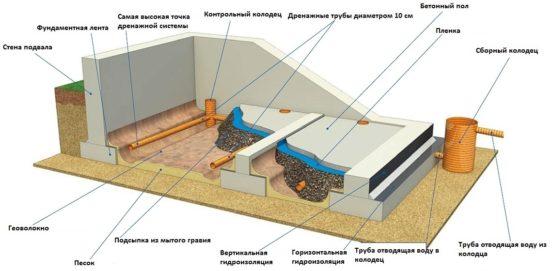 Схема устройства пластового (подвального) дренажа