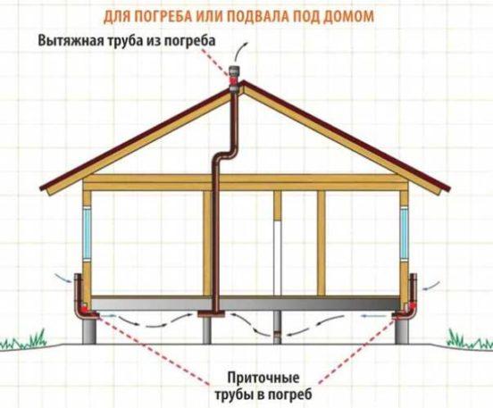 Схема естественной вентиляции погреба