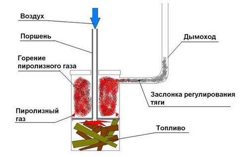 Схема печи «бубафоня»