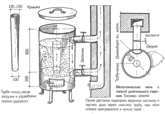 Схема пиролизной печи на опилках