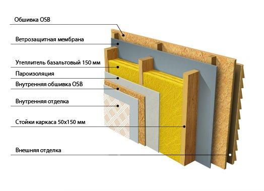 Отделка и монтаж утеплителя для стен