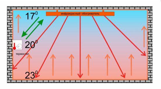 Схема действия инфракрасного прибора обогрева
