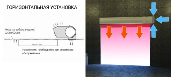 Схема горизонтального размещения завесы