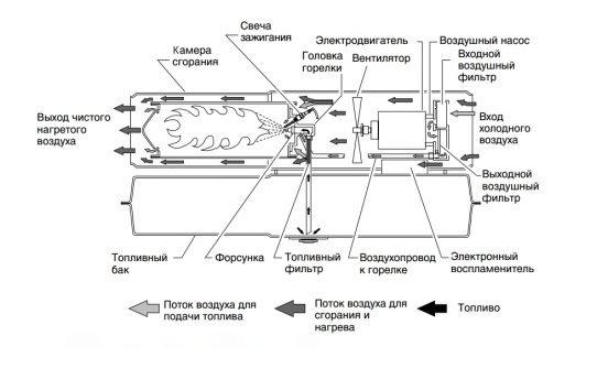 Строение дизельной тепловой пушки