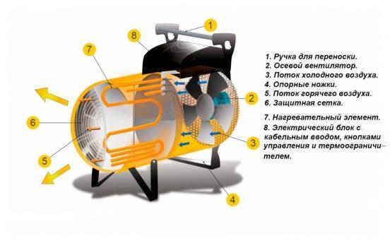 Строение электрической тепловой пушки