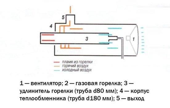 Строение газовой тепловой пушки