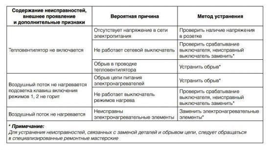 Таблица ремонтных случаев