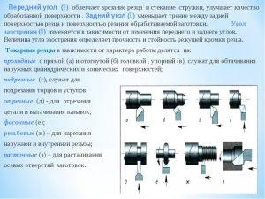 Инструмент для токарного станка по металлу