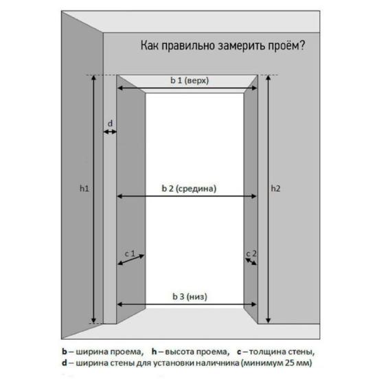 Как правильно замерить проем двери