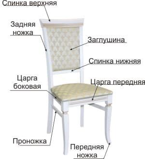 Устройство конструкции стула
